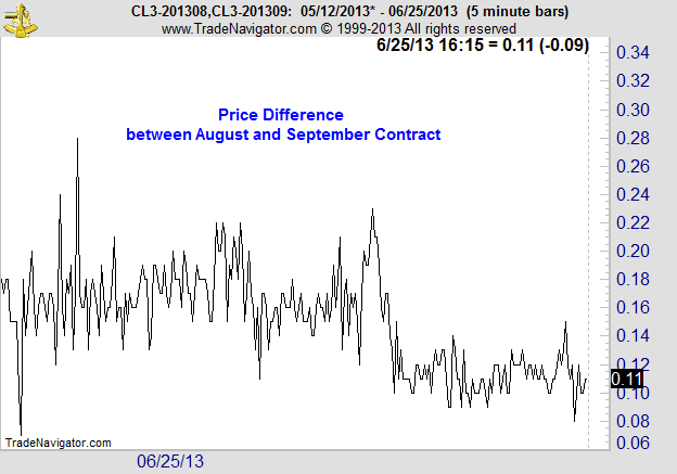 Arbitrage trading signals