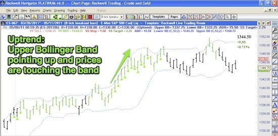 Trade-The-Trend-With-Bollinger-Bands-Example-1