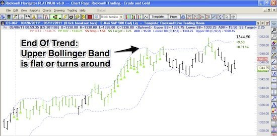 Trade The Trend With Bollinger Bands Example 2