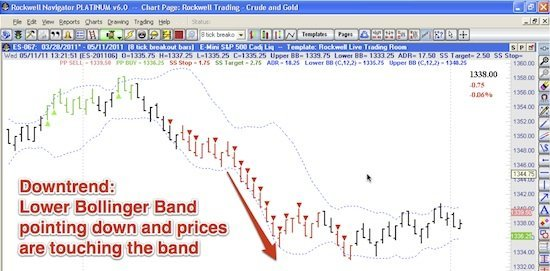 Trade The Trend With Bollinger Bands Example 3
