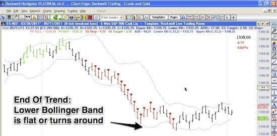 Trade The Trend With Bollinger Bands Example 4