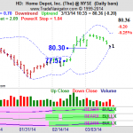 Should You Buy Home Depot Stocks?  – Here Are Three (3) Stocks To Watch