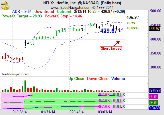 Should You Buy Netflix Stocks?