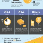 How To Invest In Gold Coins