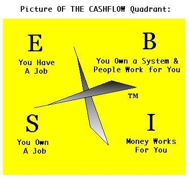 Robert Kiyosaki S Cashflow Quadrant Explained How You Can