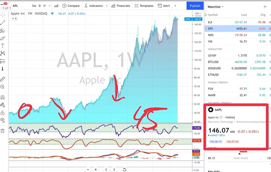 AAPL - 3 Stock Market Investing Strategies For Beginners