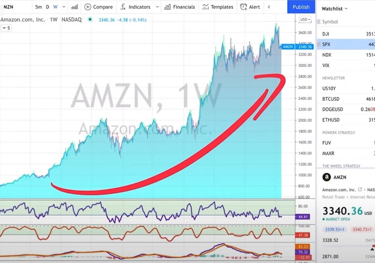 AMZN - 3 Stock Market Investing Strategies For Beginners