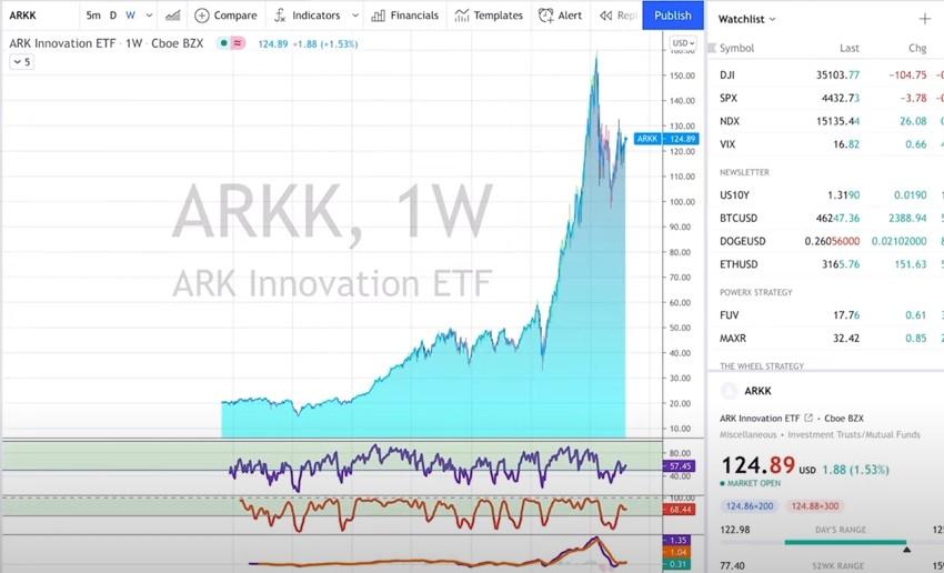 ARKK - 3 Stock Market Investing Strategies For Beginners