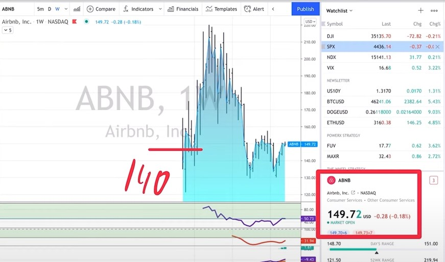 ABNB - 3 Stock Market Investing Strategies For Beginners
