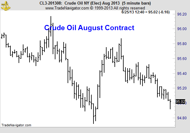 Arbitrage-Trading CLQ3 Price Chart