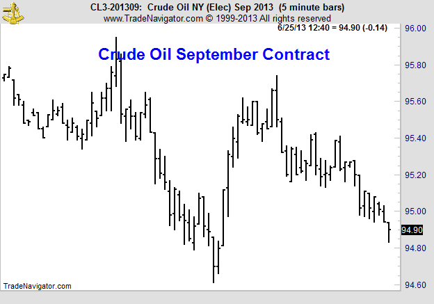 Arbitrage-Trading CLU3 Price Chart