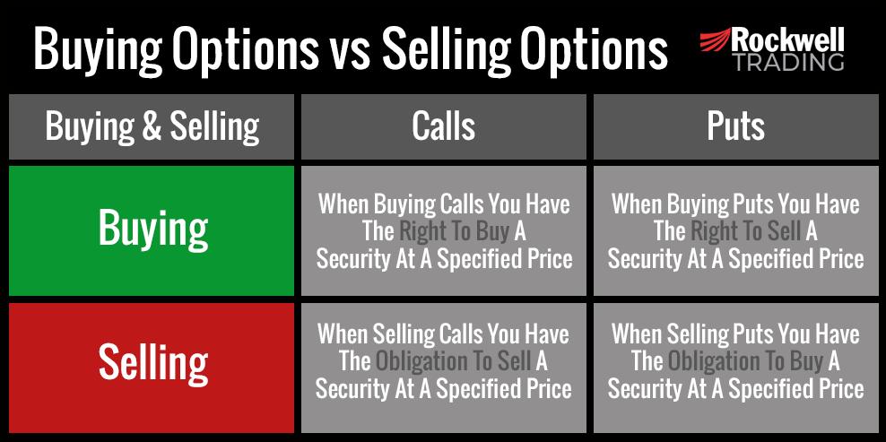 Buying Options vs Selling Options Chart