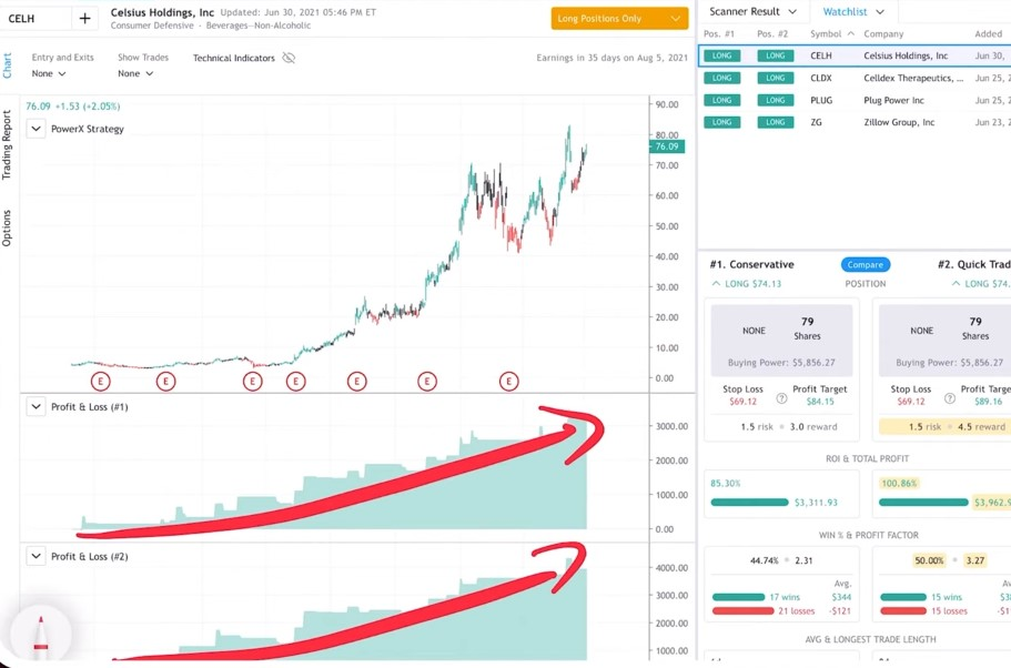 CELH -  A good P&L chart