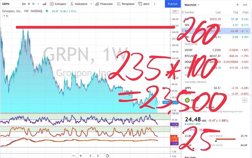 GRPN - Groupon Inc.