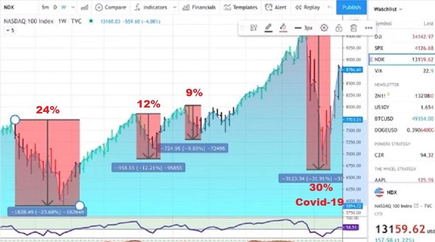 Stock Market Crash May 2021