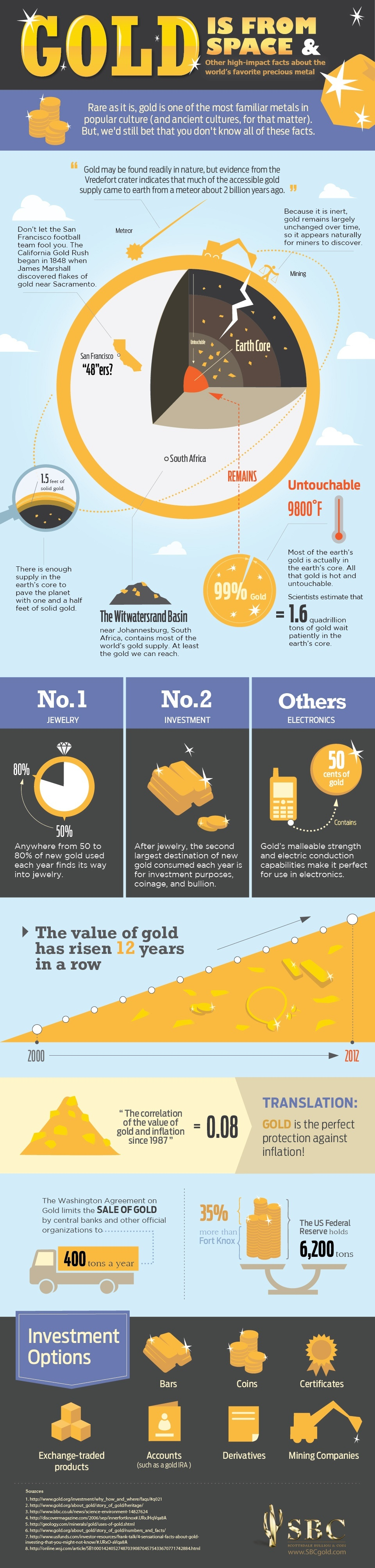 How To Invest in Gold Coins - Facts About Gold