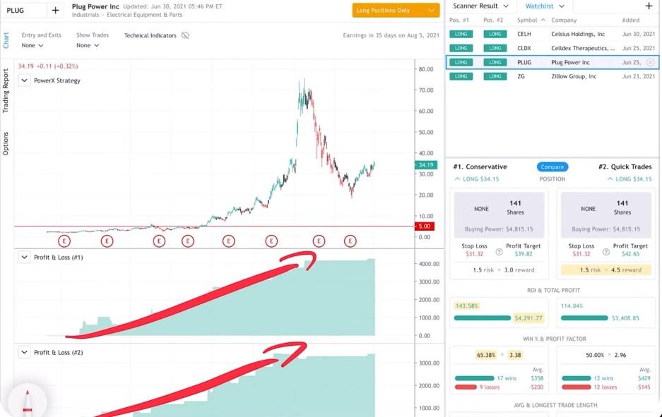 PLUG -  A good P&L chart