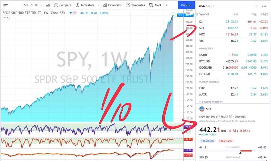 SPY - 3 Stock Market Investing Strategies For Beginners