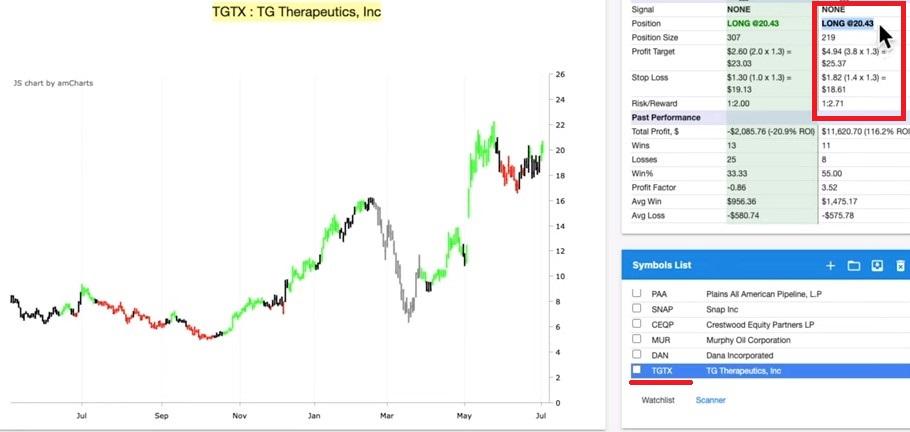 Debit Spread Example: TGTX