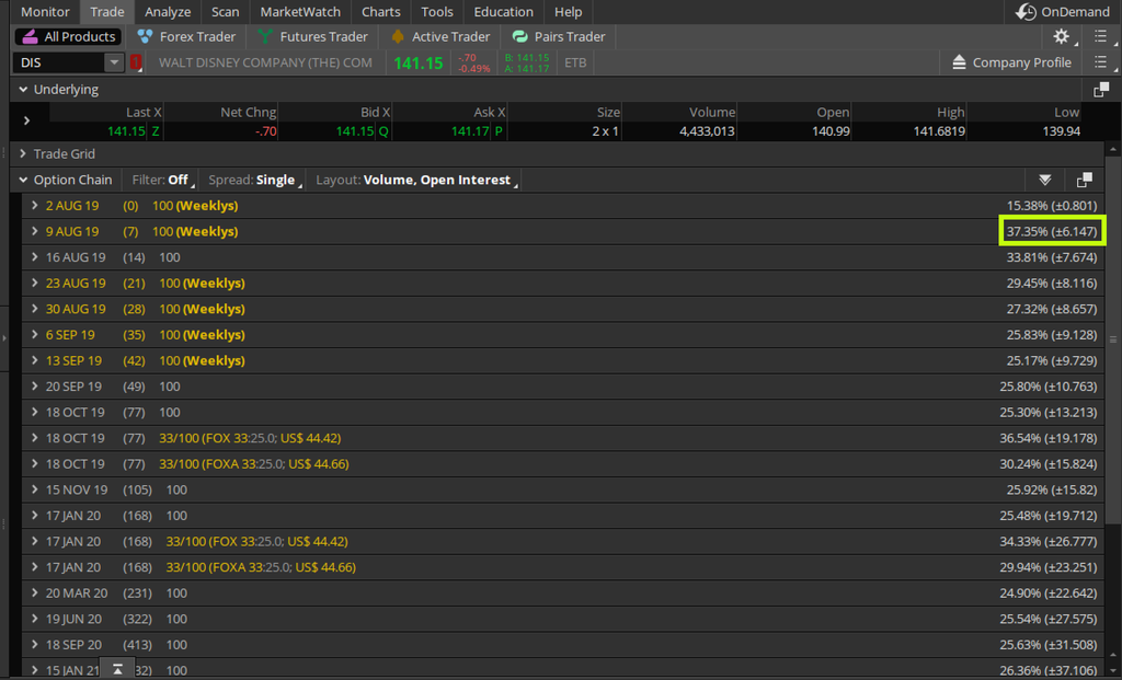 Implied Volatility (IV) In The Option Chain