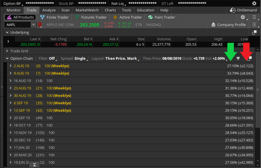 Implied Volatility (IV) and Expected Move