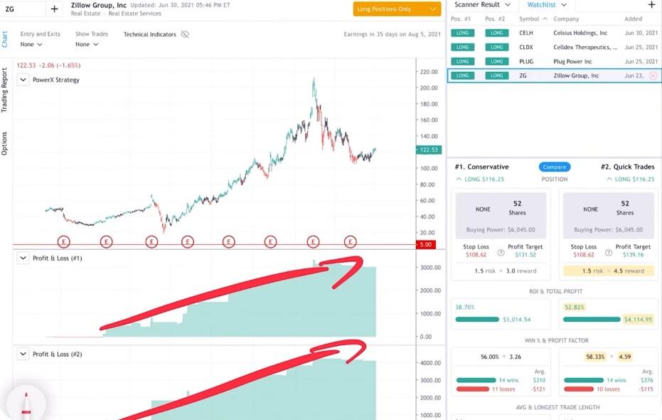 ZG -  A good P&L chart