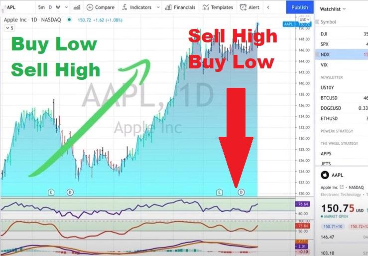 AAPL - Sell High, Buy Low