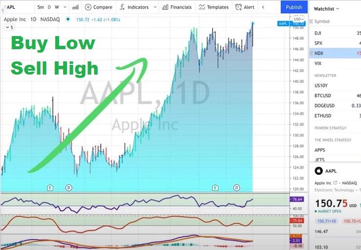 AAPL - Buy Low, Sell High