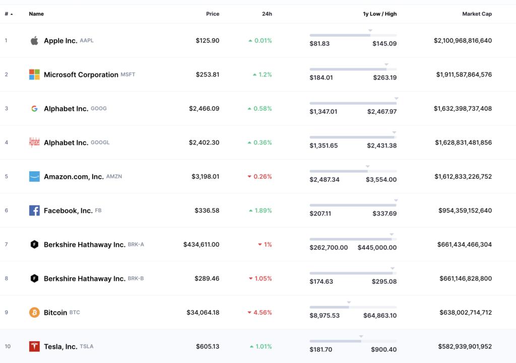coinmarketcap largest companies
