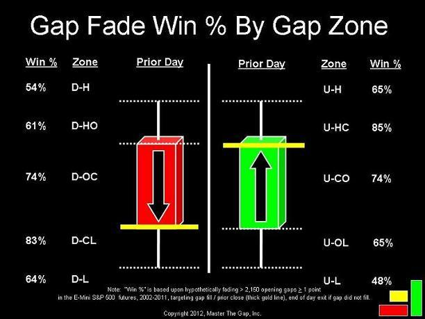 What is a Gap?