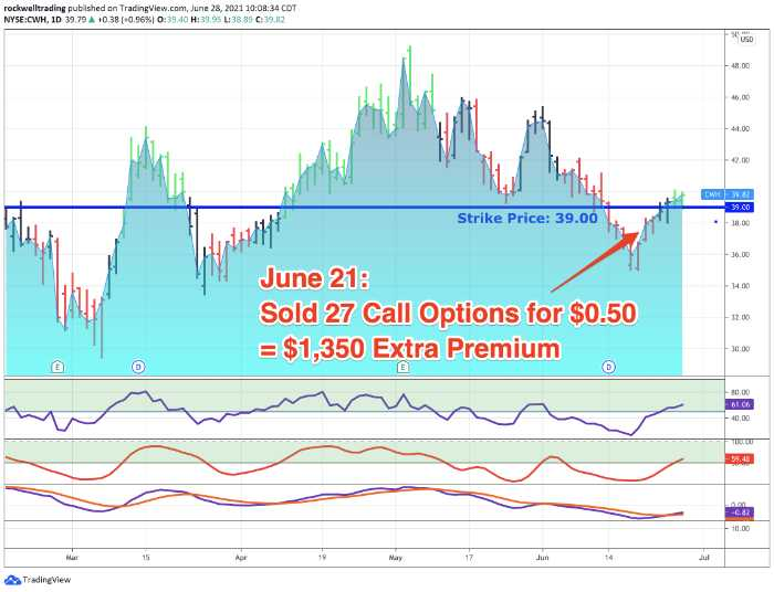 Roll A Covered Call Option