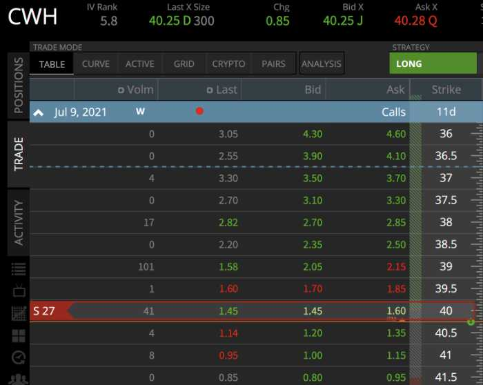 CWH - buy back the 39 Call expiring July 2nd for $1.70: