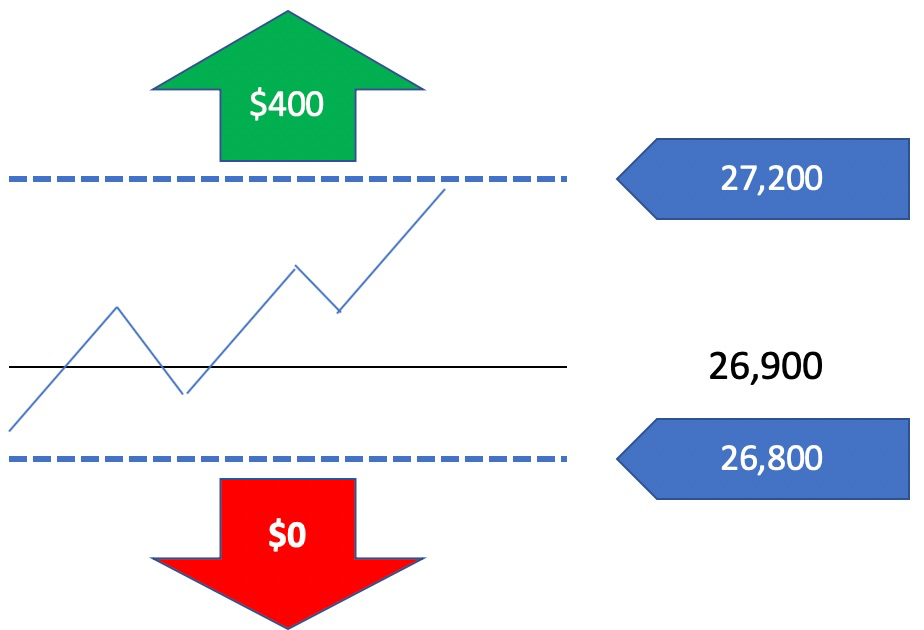 Binary Options Trading Example