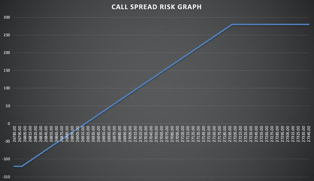 Nadex Call Spread Risk Graph