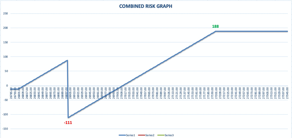 Advanced Binary Options Trading Strategy - Risk Graph