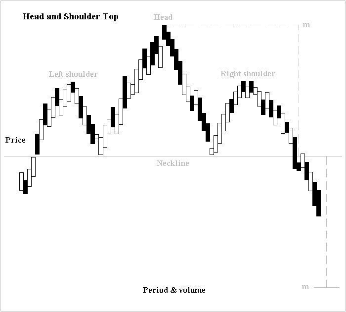 Technical Analysis Example - Head and Shoulder Pattern