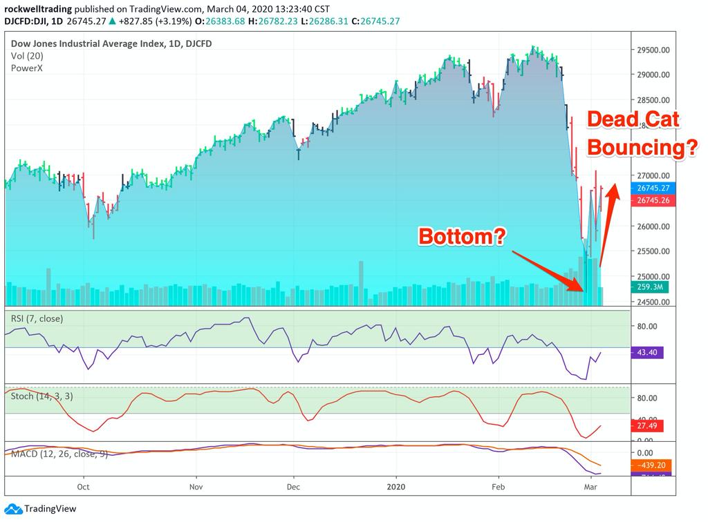 How To Take Advantage Of Stock Market Crash - Image 1