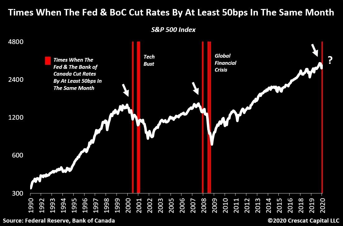 BOC Cuts Rates