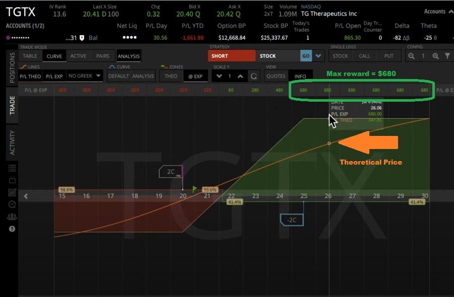 Risk Graph: TGTX